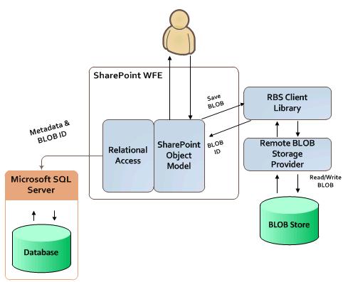 Microsoft SQL Server  Wikipédia