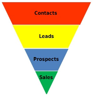 Salesforce and sales funnel