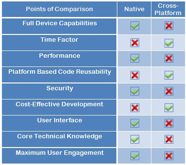 Native vs Cross platform mobile development