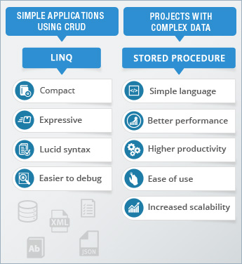 LINQ Vs Stored Procedure