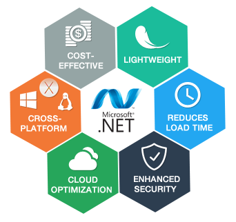 10 Valuable Capabilities of .NET