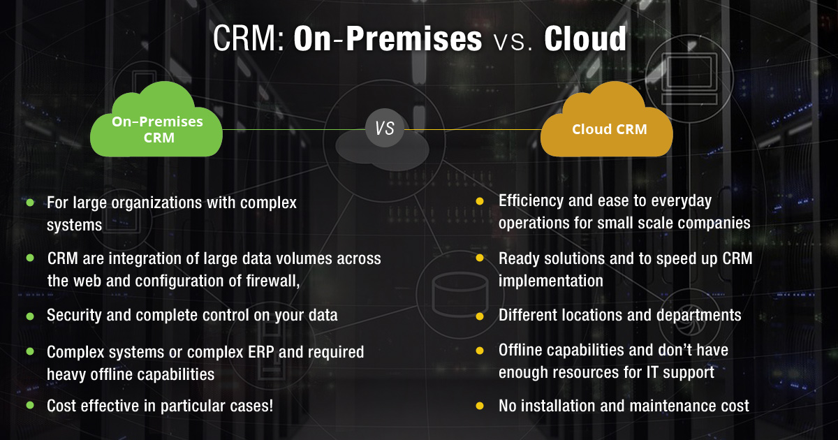 CRM: On – Premises vs. Cloud