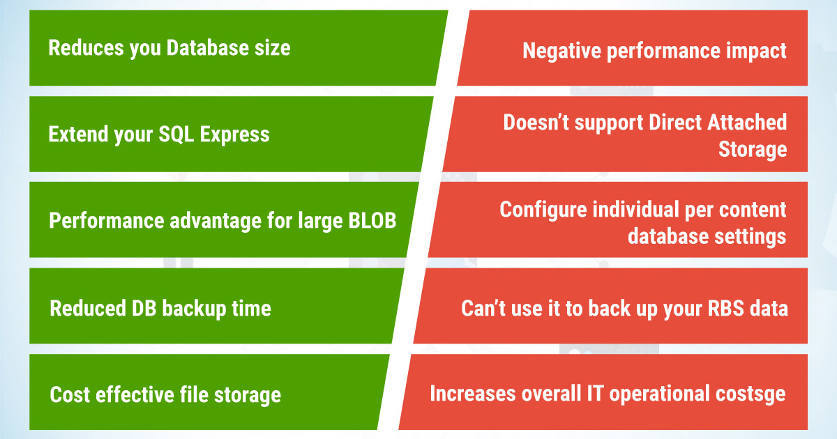 Advantages and Disadvantages of Using Remote Blob Storage (RBS) with SharePoint