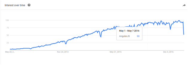 AngularJS interest over time on Google Trends