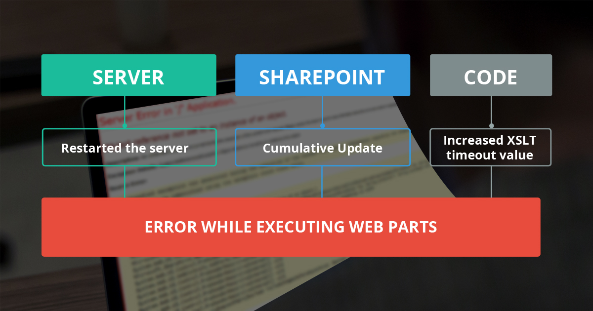 How to Resolve an Error While Executing Web Parts in SharePoint