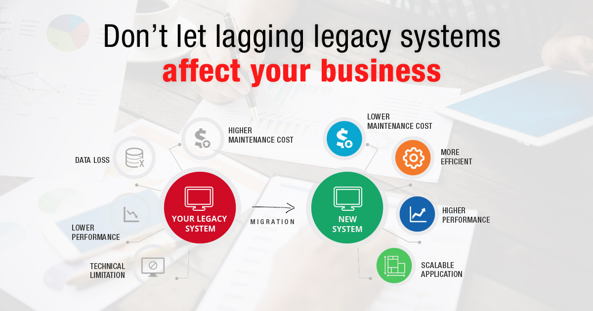 Don't let lagging legacy systems affect your business