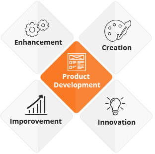 Product & Project Development Methodology