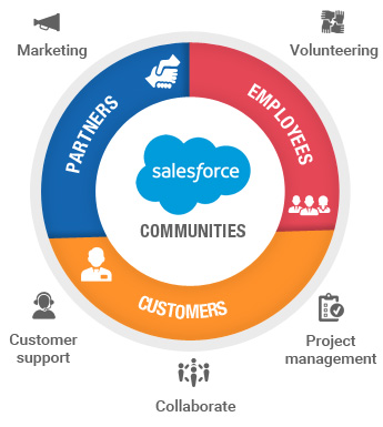 What are Salesforce Communities?