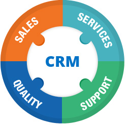 CRM Development Solutions